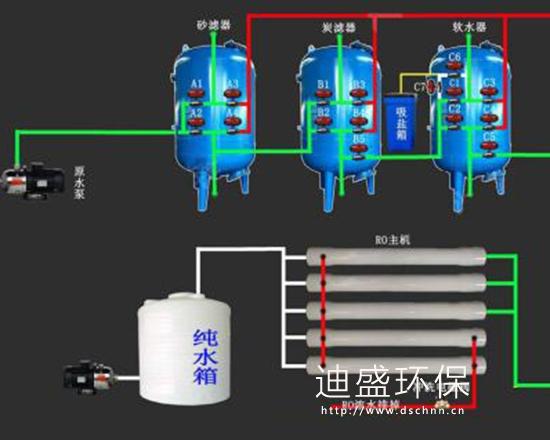 鄒城反滲透純水設備工藝流程